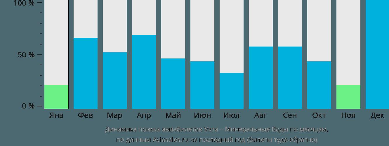 Динамика поиска авиабилетов из Ухты в Минеральные воды по месяцам