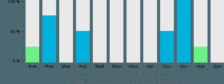 Динамика поиска авиабилетов из Ухты в Ноябрьск по месяцам