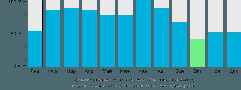 Динамика поиска авиабилетов из Ухты в Сыктывкар по месяцам