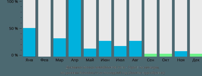 Динамика поиска авиабилетов из Ухты в Сургут по месяцам