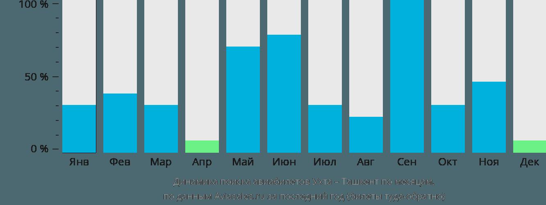 Динамика поиска авиабилетов из Ухты в Ташкент по месяцам