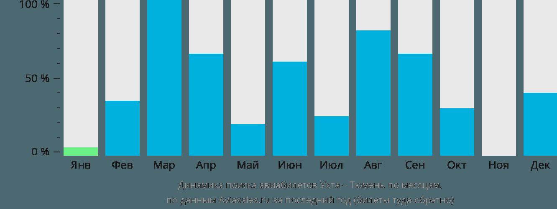 Динамика поиска авиабилетов из Ухты в Тюмень по месяцам