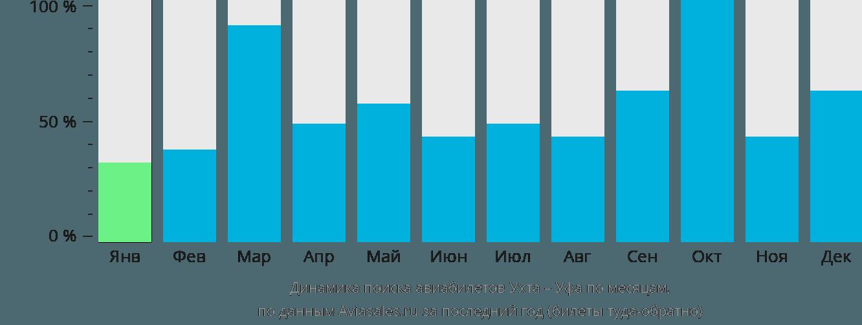Динамика поиска авиабилетов из Ухты в Уфу по месяцам