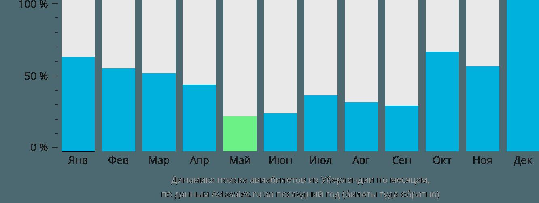 Динамика поиска авиабилетов из Уберландии по месяцам