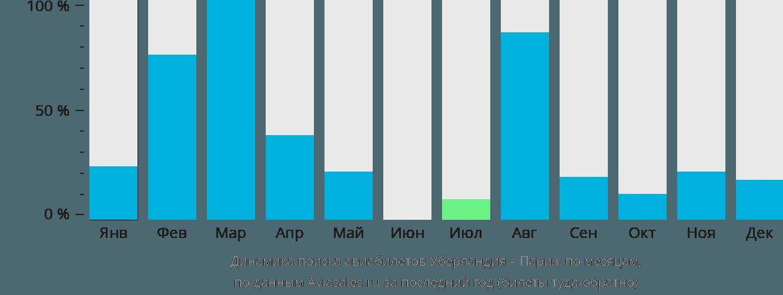 Динамика поиска авиабилетов из Уберландии в Париж по месяцам