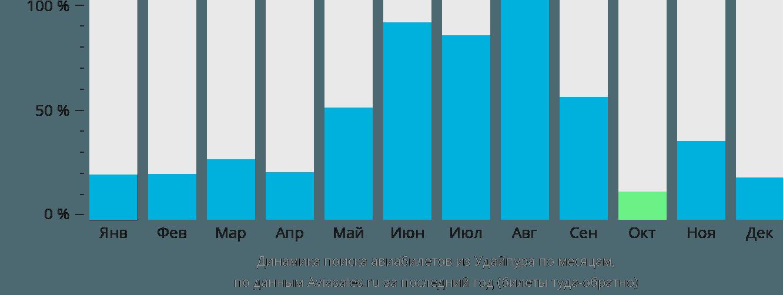 Динамика поиска авиабилетов из Удайпура по месяцам