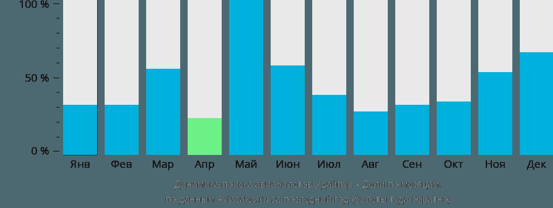 Динамика поиска авиабилетов из Удайпура в Дели по месяцам