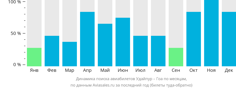 Динамика поиска авиабилетов из Удайпура в Гоа по месяцам