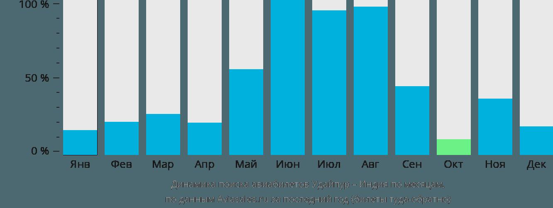 Динамика поиска авиабилетов из Удайпура в Индию по месяцам