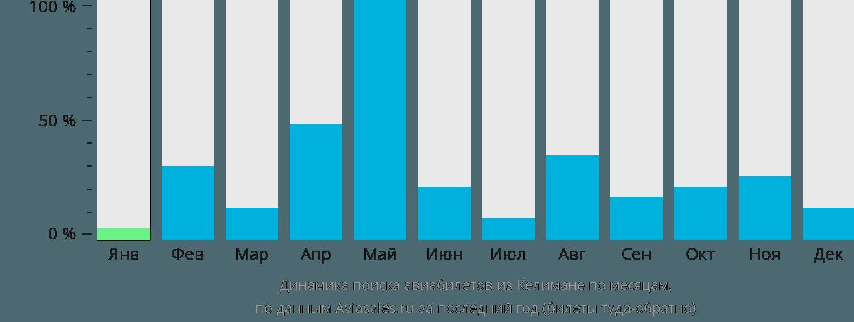 Динамика поиска авиабилетов из Келимане по месяцам