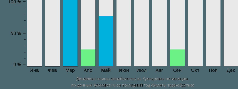 Динамика поиска авиабилетов из Кумедзимы по месяцам
