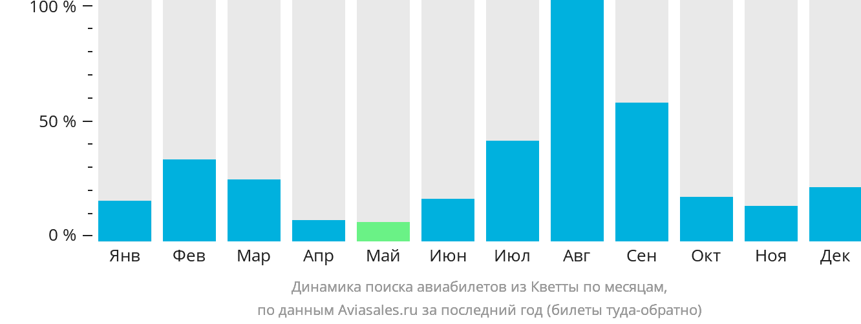 Динамика поиска авиабилетов из Кветты по месяцам