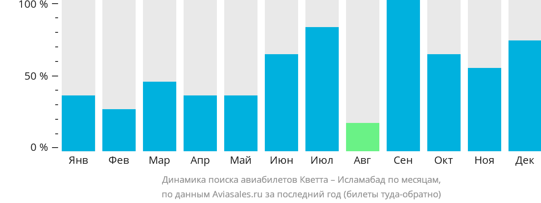 Динамика поиска авиабилетов из Кветты в Исламабад по месяцам