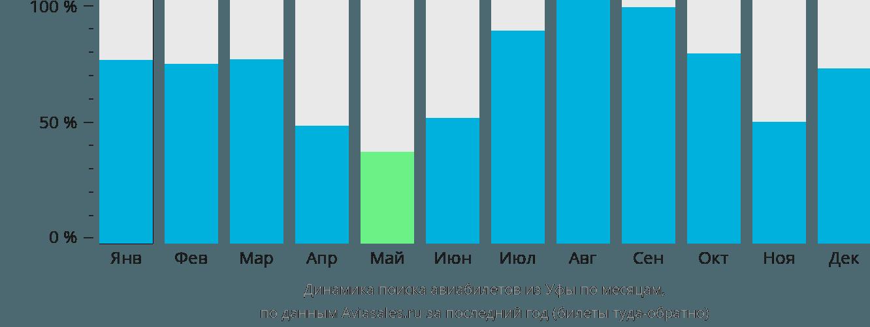 Динамика поиска авиабилетов из Уфы по месяцам