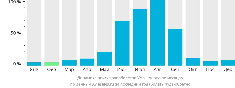 Динамика поиска авиабилетов из Уфы в Анапу по месяцам