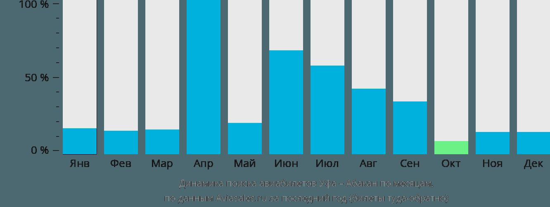 Динамика поиска авиабилетов из Уфы в Абакан по месяцам