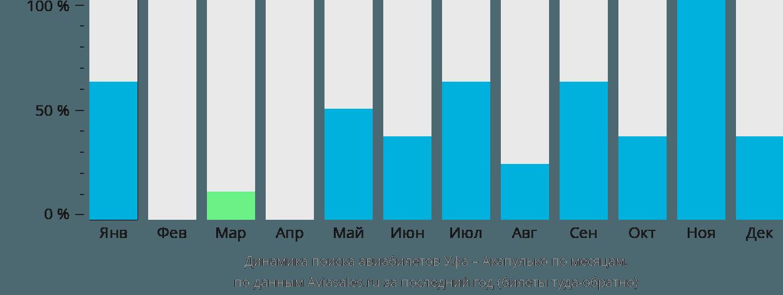 Динамика поиска авиабилетов из Уфы в Акапулько по месяцам
