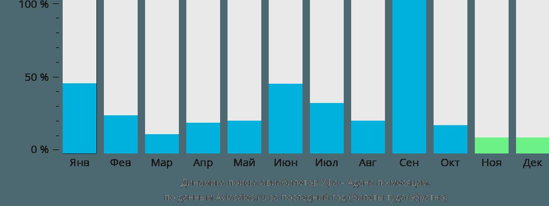 Динамика поиска авиабилетов из Уфы в Адану по месяцам