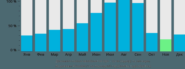 Динамика поиска авиабилетов из Уфы в Сочи по месяцам