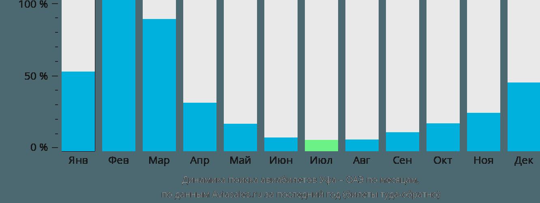 Динамика поиска авиабилетов из Уфы в ОАЭ по месяцам