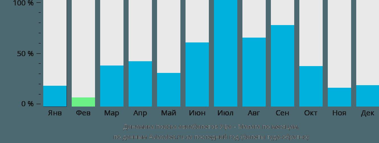 Динамика поиска авиабилетов из Уфы в Малагу по месяцам