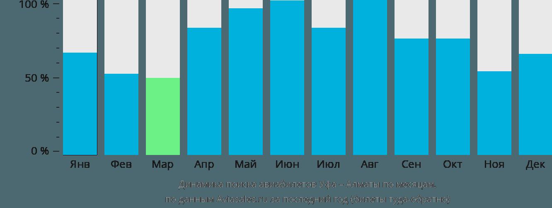Динамика поиска авиабилетов из Уфы в Алматы по месяцам