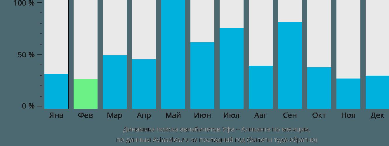 Динамика поиска авиабилетов из Уфы в Аликанте по месяцам