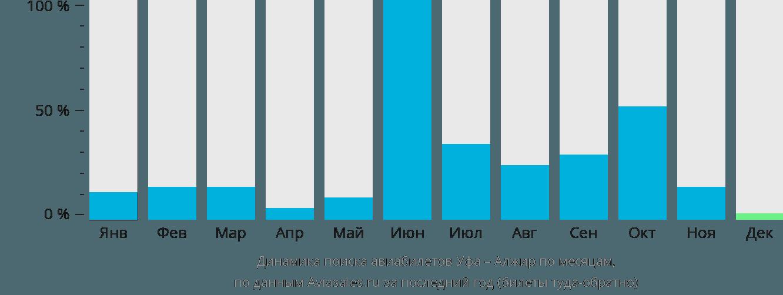 Динамика поиска авиабилетов из Уфы в Алжир по месяцам