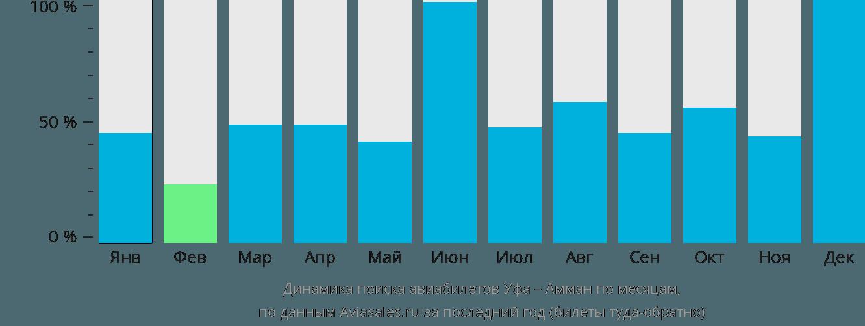 Динамика поиска авиабилетов из Уфы в Амман по месяцам