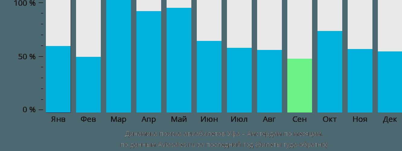 Динамика поиска авиабилетов из Уфы в Амстердам по месяцам