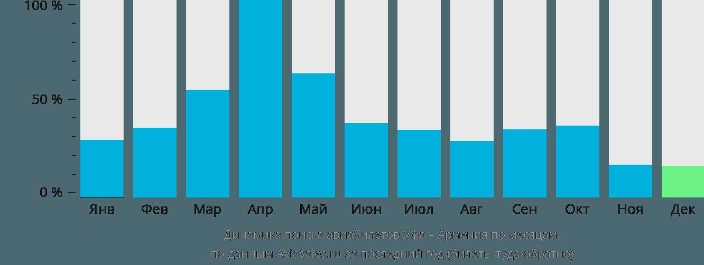 Динамика поиска авиабилетов из Уфы в Армению по месяцам
