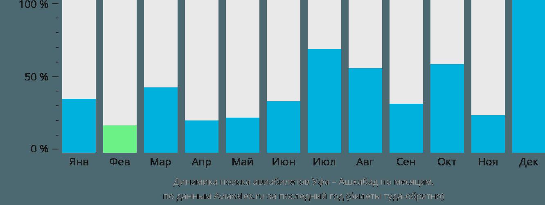 Динамика поиска авиабилетов из Уфы в Ашхабад по месяцам