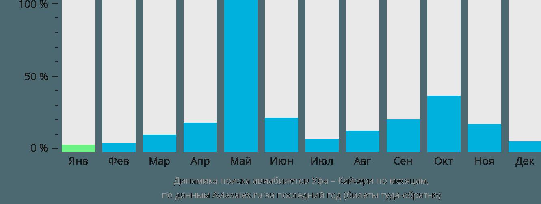Динамика поиска авиабилетов из Уфы в Кайсери по месяцам
