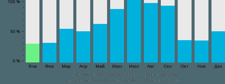 Динамика поиска авиабилетов из Уфы в Афины по месяцам