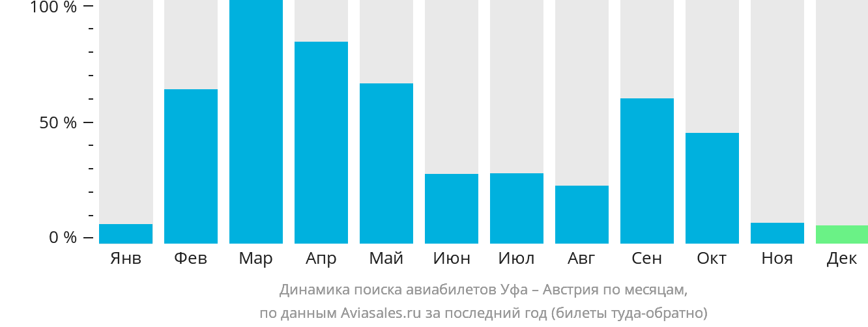 Динамика поиска авиабилетов из Уфы в Австрию по месяцам
