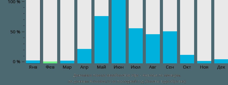 Динамика поиска авиабилетов из Уфы в Анталью по месяцам