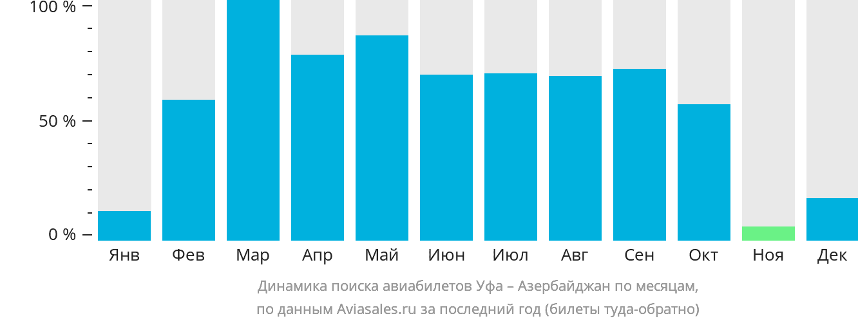 Динамика поиска авиабилетов из Уфы в Азербайджан по месяцам