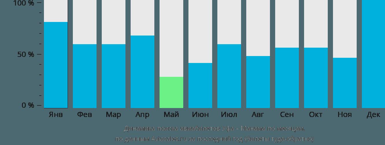 Динамика поиска авиабилетов из Уфы в Манаму по месяцам