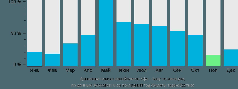 Динамика поиска авиабилетов из Уфы в Баку по месяцам