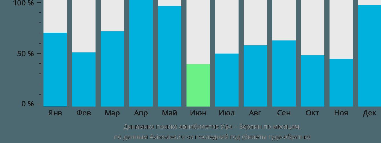 Динамика поиска авиабилетов из Уфы в Берлин по месяцам