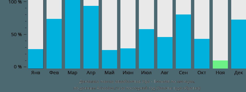 Динамика поиска авиабилетов из Уфы в Бельгию по месяцам