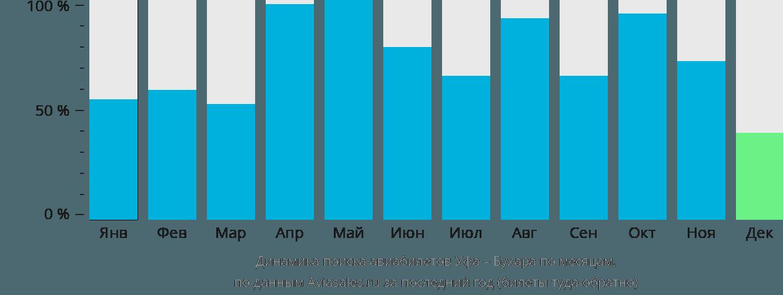 Динамика поиска авиабилетов из Уфы в Бухару по месяцам