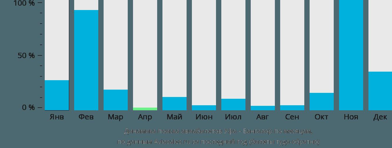 Динамика поиска авиабилетов из Уфы в Бангалор по месяцам