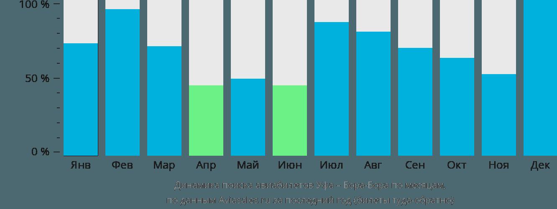 Динамика поиска авиабилетов из Уфы в Бора-Бора по месяцам