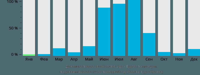 Динамика поиска авиабилетов из Уфы в Бургас по месяцам