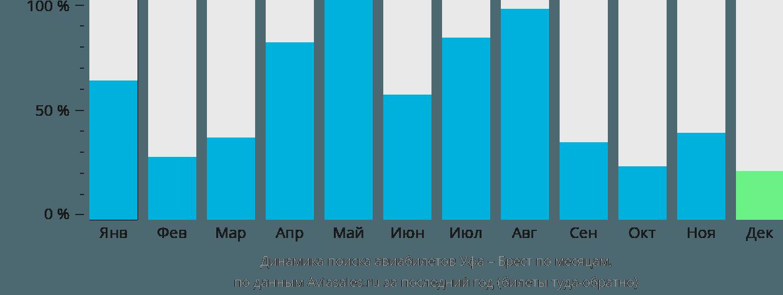 Динамика поиска авиабилетов из Уфы в Брест по месяцам