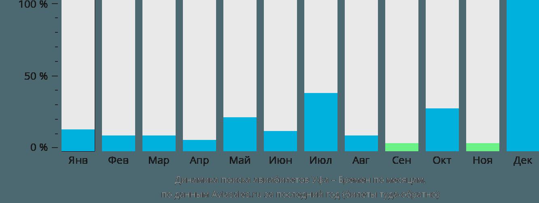 Динамика поиска авиабилетов из Уфы в Бремен по месяцам