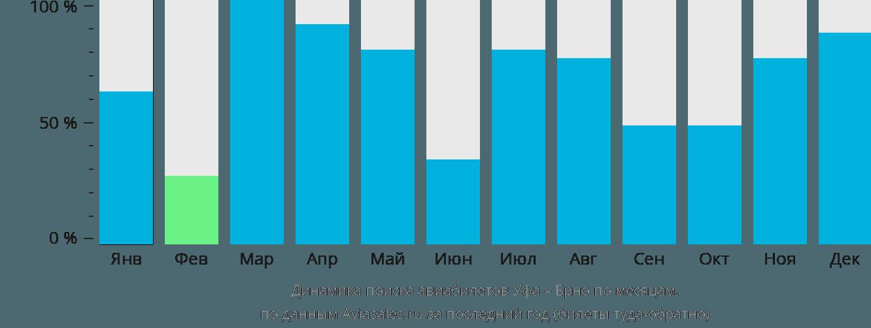 Динамика поиска авиабилетов из Уфы в Брно по месяцам
