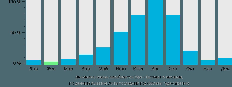 Динамика поиска авиабилетов из Уфы в Батуми по месяцам