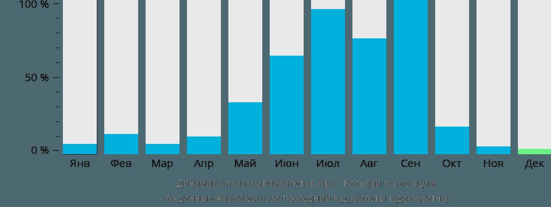 Динамика поиска авиабилетов из Уфы в Кальяри по месяцам
